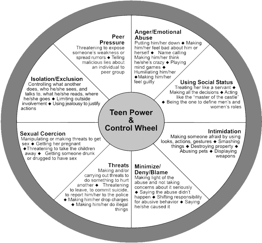 college dating violence power and control wheel The power and control wheel below shows some common tactics used by abusers, however we know that each relationship is different and abusive partners will use dating violence is unfortunately very common among teens and college students with research showing women aged 16-24 being at the highest risk for.