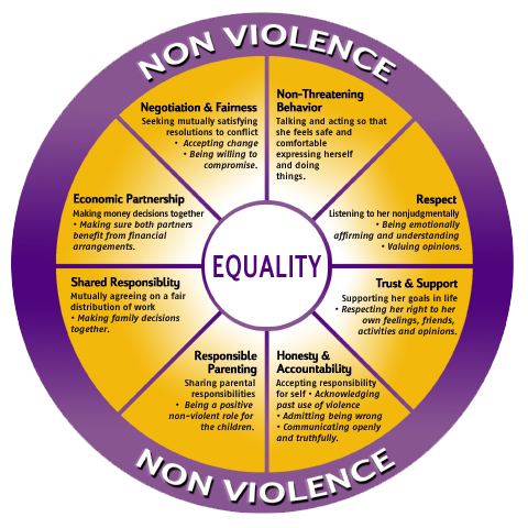 vav_EqualityWheel